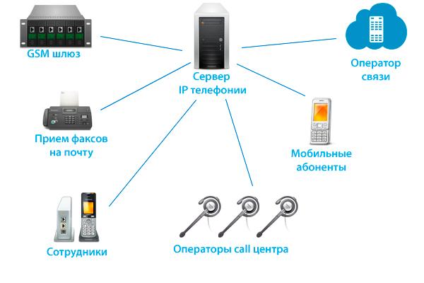 Интернет телефония: преимущества перед традиционной телефонной связью