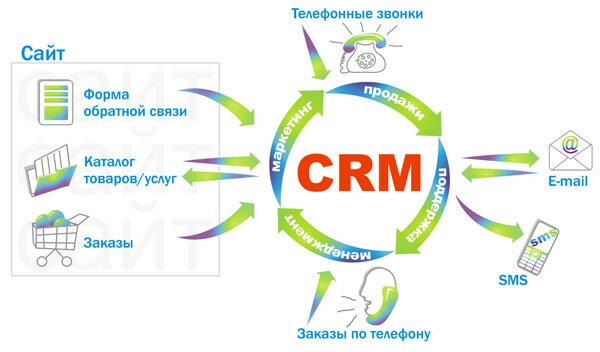 CRM система и стоит ли её использовать в онлайн МЛМ?